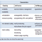 Roles and  Characteristics of Cloud Computing