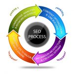 How To Do Perfect SEO for Your Website?