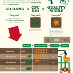 What Is Google AdWords? How the AdWords Auction Works