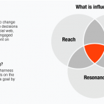 10 Reasons Why Influencer Marketing is the Next Big Thing