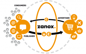 zanox-the-network