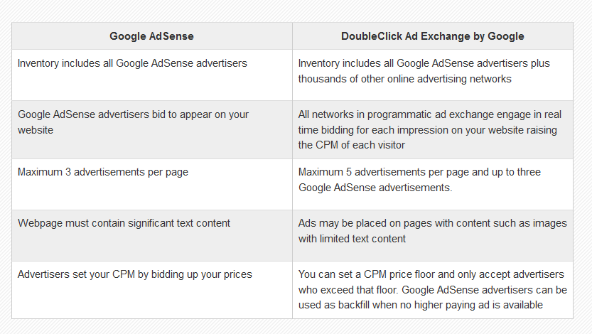 difference between google adwords and doubleclick for